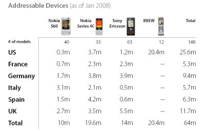 Flash Lite market percentage per device